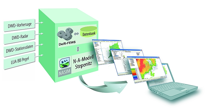 Das Hochwasservorhersage-System Delft-FEWS wurde erstmalig mit NASIM gekoppelt.