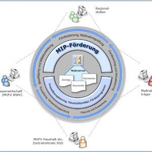 Das G2G-System MIP-Förderung und die beteiligten Akteure.