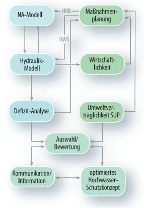 Arbeitsschema Hochwasserschutzkonzept