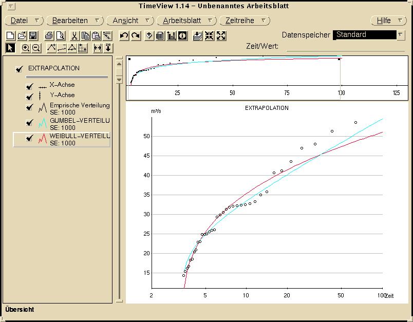 Grafische Auswertung der Verteilungsanpassung in TimeView