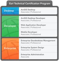 Hydrotec-Mitarbeiterinnen erlangen ESRI-Desktop-Zertifikat