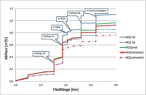 Der hydrologische Längsschnitt zeigt die Einhaltung der Anforderungen nach BWK M3/M7 auf.