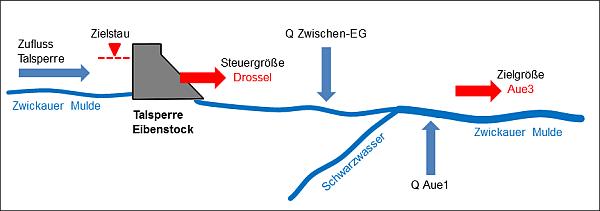 Fließschema – die Talsperre Eibenstock schützt die Unterlieger an der Zwickauer Mulde vor Hochwasser.
