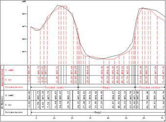 Mit JabPlot lassen sich Vermessungsprofil- und Berechnungsnetzdaten gegenüberstellen.