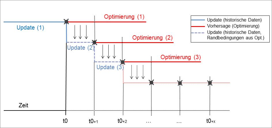 Mit Vorhersage- und Updateund Optimierungsrechnungen tastet sich RTC-Tools an die optimale Betriebsweise des Hochwasserspeichers heran.
