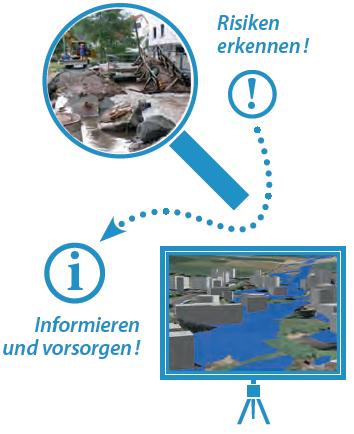 """Grafik """"Risiken erkennen"""" zu urbane Sturzfluten"""