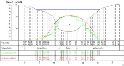 Abb. 2: Die Schubspannungswerte aus HYDRO_ AS-2D (rot) und Jabron (grün) stimmen gut überein. Unterschiede treten im Uferbereich auf.