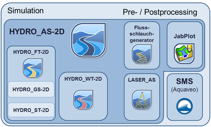 HYDRO_AS-2D Simulation Software und die Produktfamilie
