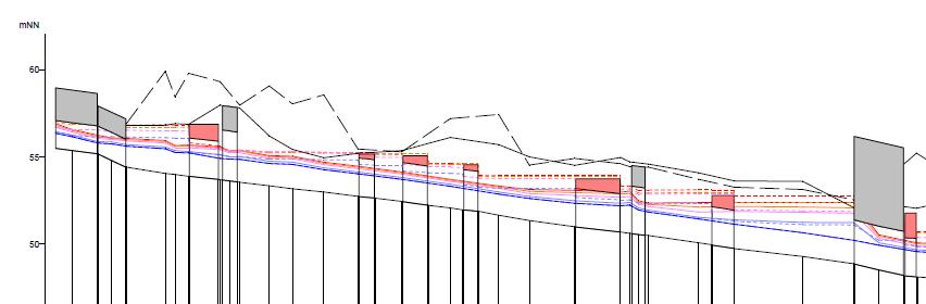 Hydraulischer Längsschnitt