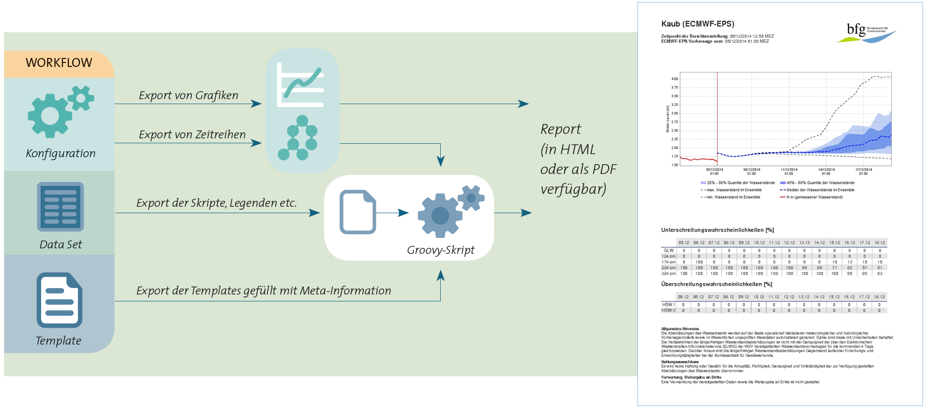 Wir haben Delft-FEWS um einen Workflow ergänzt, der automatisch Berichte aus Vorhersagedaten produziert. Rechts die Vorhersage des Wasserstands mit Über- und Unterschreitungswahrscheinlichkeit bestimmter Grenzwerte.