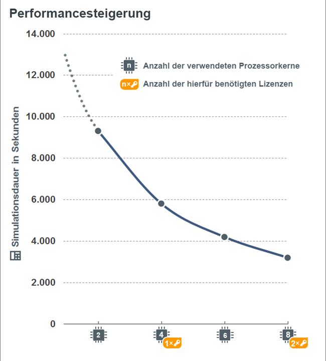 Rechenzeitverkürzung in Abhängigkeit der genutzten Anzahl Rechenkerne.