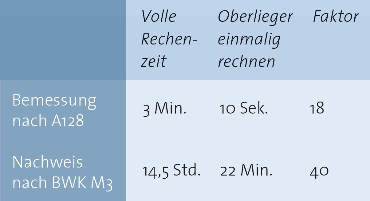 """Rechenzeit-Verkürzung durch Parallelsierung und """"Oberlieger einmalig rechnen"""""""