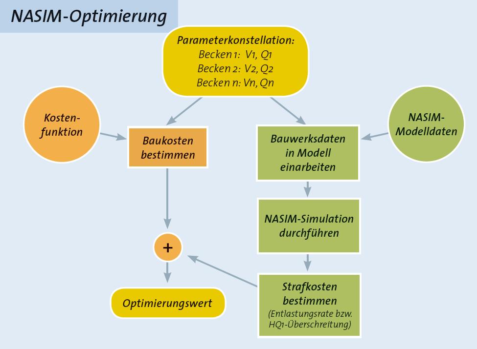 NASIM-Optimierer