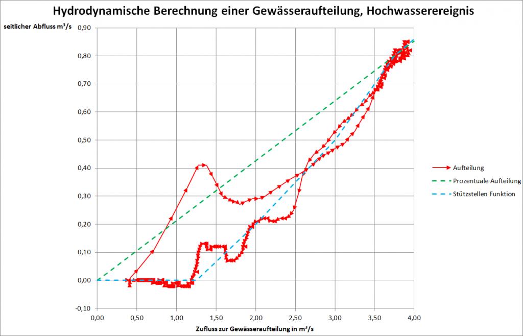 Diagramm 1: Hydrodynamische Berechnung einer Gewässeraufteilung, Hochwasserereignis