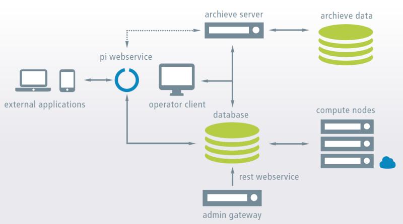 Datenarchivierung und mobile Anwendung in Delft-FEWS