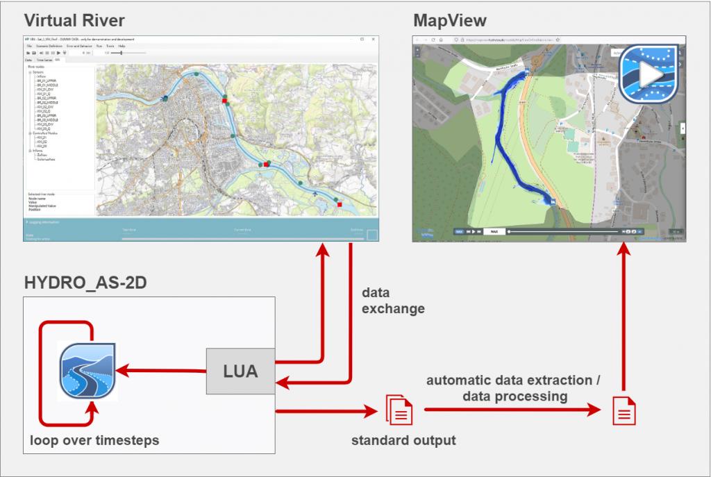 Integration HYDRO_AS-2D Virtual River