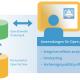 Delft FEWS Modul OpenArchive